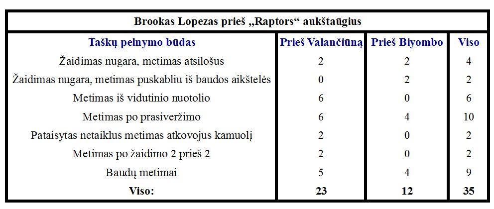 Brookas Lopezas vs. Joną Valančiūną