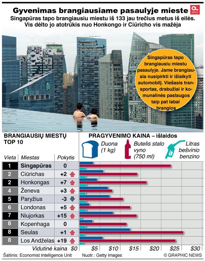 Singapūras – brangiausias pasaulio miestas