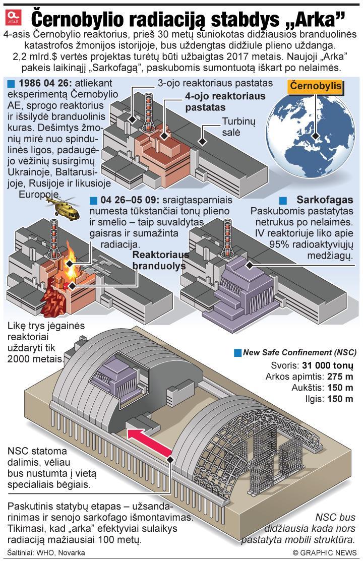 "Černobylio radiaciją stabdys ""Arka"""