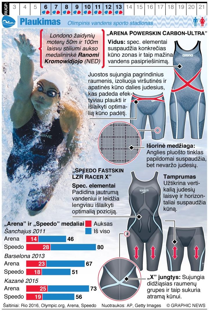 Plaukimas: naujausios kostiumų technologijos