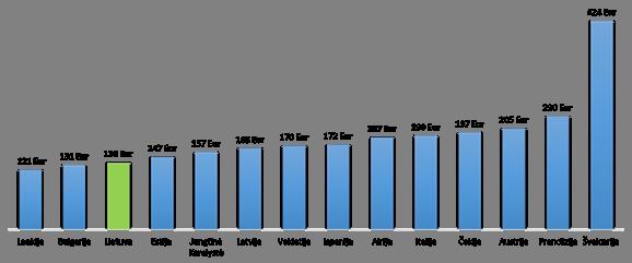 Perkamiausios prekes lietuvoje 2016