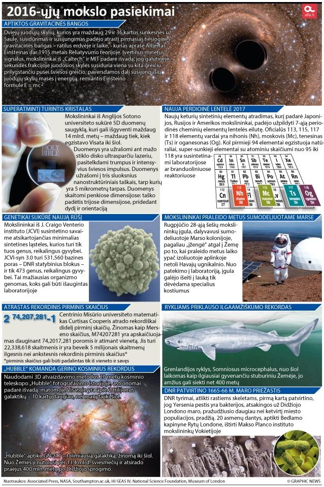 Mokslo pasiekimai 2016