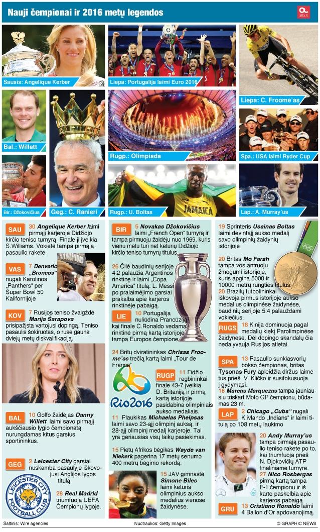 2016-ųjų pasaulio sporto įvykiai