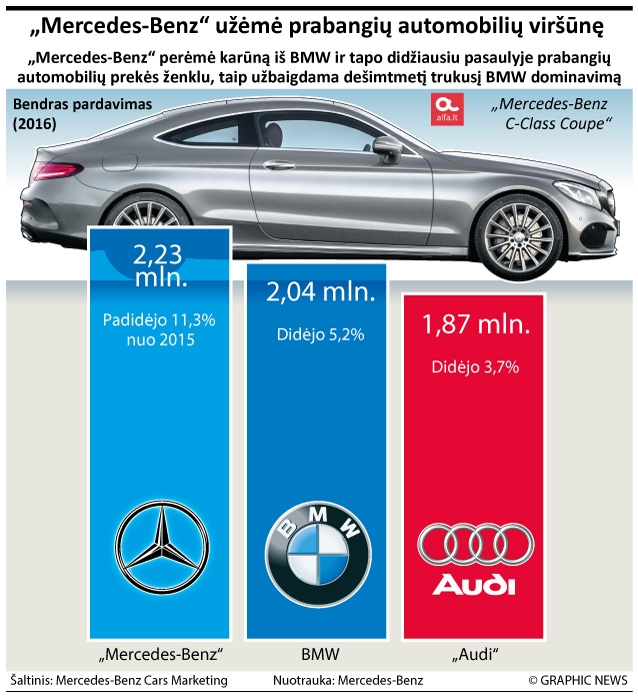 Prabangių automobilių rinka