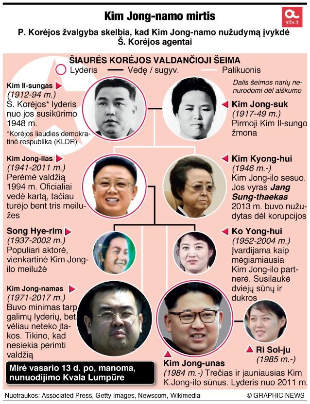 Kim Jong-namo mirtis