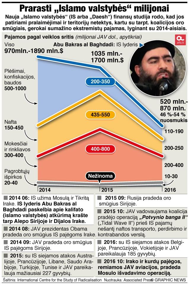 """Prarasti """"Islamo valstybės"""" milijonai"""