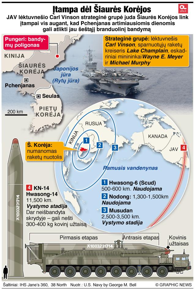 Įtampa dėl Šiaurės Korėjos