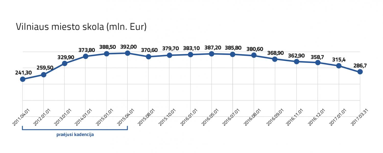 Vilniaus miesto skolos pokyčiai
