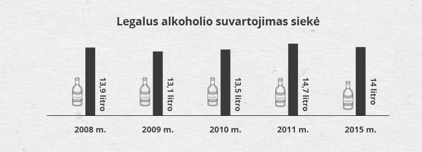 Legalaus alkoholio suvartojimas (Statistikos dep.)
