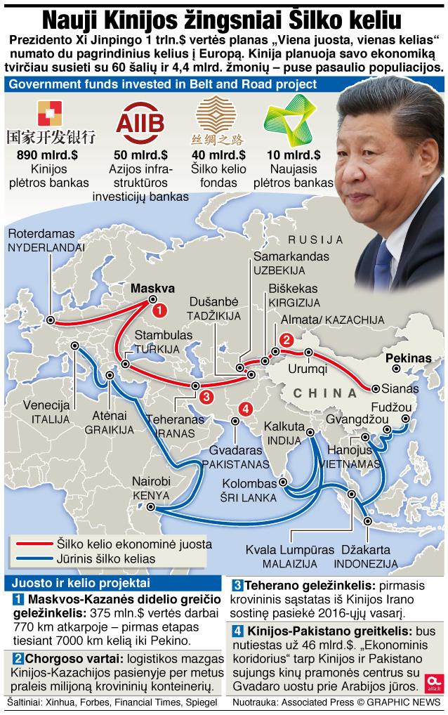 Naujasis Kinijos Šilko kelias