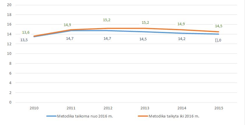 Alkoholio suvartojimo Lietuvoje skaičiavimo metodika