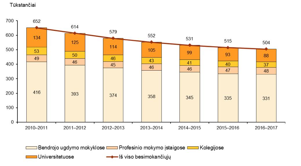 Mokinių ir studentų skaičiaus kitimas 2010–2016 m.