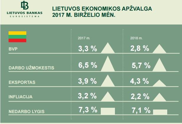 Lietuvos ekonomikos prognozės