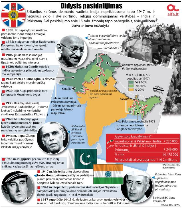 Indijos ir Pakistano atsiskyrimas nuo Britų imperijos