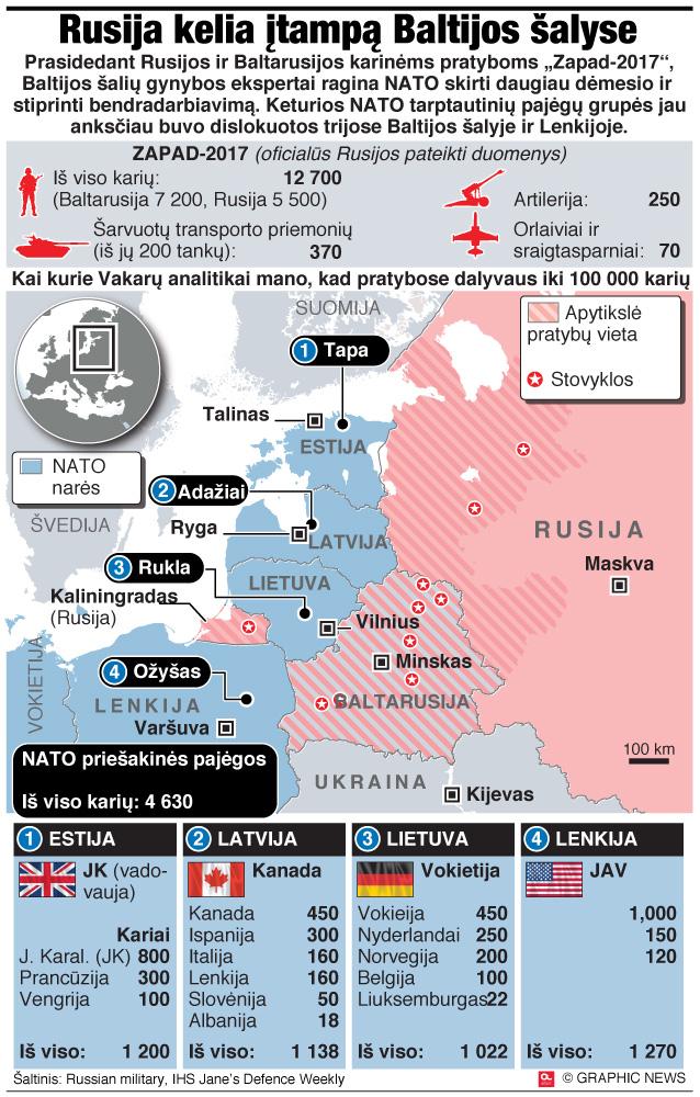 Zapad 2017: Rusija kelia įtampą Baltijos šalyse